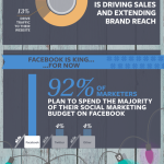 Social Media Marketing Trends for the Holidays
