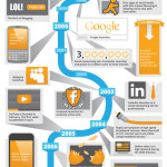 A Short History of Digital Marketing