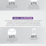 <a href='https://dragonflymarketing.co.za/b2b-marketing' alt='b2b marketing companies, Johannesburg South Africa'>B2B</a> Digital Marketing Tools &#038; Tips [infographic]