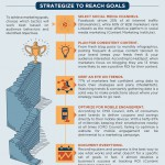 Building a Content Marketing Strategy [infographic]
