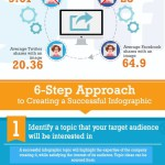 Why Infographics Should Form Part of Your <a href='https://dragonflydigital.co.za/search-engine-optimisation' alt='seo companies, Johannesburg South Africa'>SEO</a> Strategy [infographic]